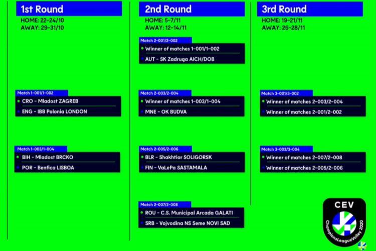 Calendario Gironi Champions 2020.2020 Cev Champions League Sorteggiati Gli Abbinamenti Dei